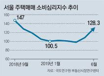 서울 주택매매 심리 8개월만에 상승 전환