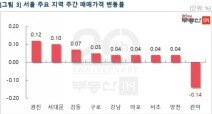 '분양가상한제' 효과 뚜렷…재건축 상승폭 0.07% '뚝'