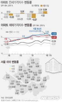 '풍선효과'에 신축아파트값 강세…강서·동작구 등 '갭메우기'