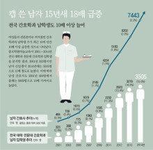 전국 간호학과 남학생 수 10배 이상 늘어…'이제는 男간호사 시대'