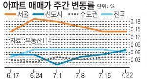 [아파트 시세]재건축 상승률 뚝… 서울 아파트값 숨고르기