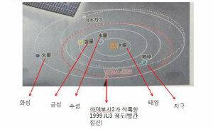 [뉴스화보]日도 우주 생명기원 찾기… 소행성 탐사선 30일 발사
