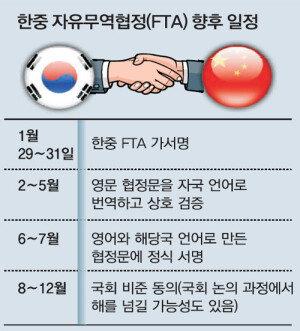 한중 FTA 가서명 완료… 가서문 협정문 영문본, 일반 공개
