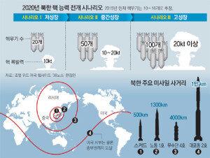 """북한, 사실상 핵 보유국… '38노스' """"北 2020년 핵무기 100개 보유 가능"""""""