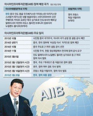 """한국 AIIB 참여 결정… 美 """"각국의 결정사항"""", 日 """"입장 정리 중"""""""