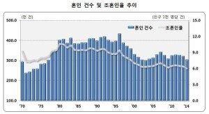 지난해 혼인율 역대 최저치 기록, 평균초혼연령 남자 32.4세 여자 29.8세