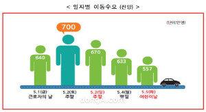 """5월 황금연휴 기간, 이동인원 3200만명…국토부 """"특별교통대책 마련"""""""