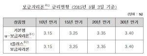 8월 보금자리론 금리 동결…연 3.15%~3.40% 유지