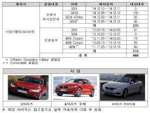 BMW 3·4시리즈, 2차종 444대 좌석안전띠 및 연료펌프 결함으로 리콜