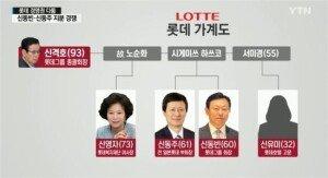 """롯데 신동주 """"동생 신동빈 추방 아버지 뜻""""… 신격호 회장 경영 능력 저하 '부인'"""