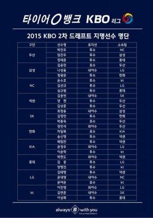 KBO, 2차 드래프트 실시… 김태형·차일목·이진영 등 30명 이적