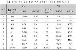 """한국교육과정평가원, 수능 등급컷 발표 """"주요과목 어려웠다"""""""