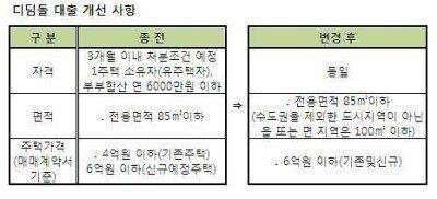 디딤돌 대출, 6억 이하 유주택자도 가능…자격요건 완화 '관심집중'