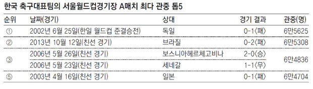 """31日韩国与伊朗的""""2018俄罗斯世界杯亚洲区最终预选赛""""上现场观众能否到达6万人?"""