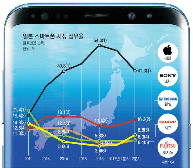 三星ギャラクシーS8、「アップル天下」の日本で突風、第2四半期のシェアが8.8%