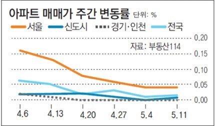 서울 아파트값 안정세… 재건축 3주 연속 하락
