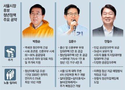 서울시장 후보들 '청년 주거 공약' 동상이몽