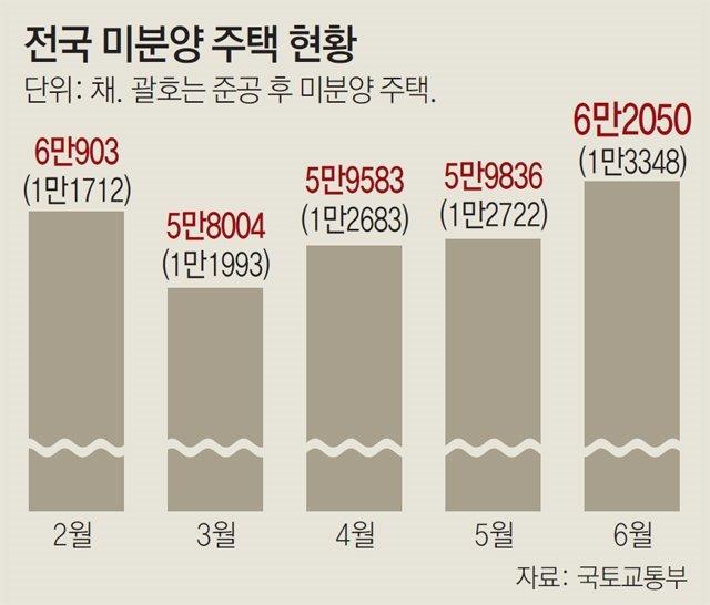 '불꺼진 새 집' 1만3348채… 39개월만에 최다