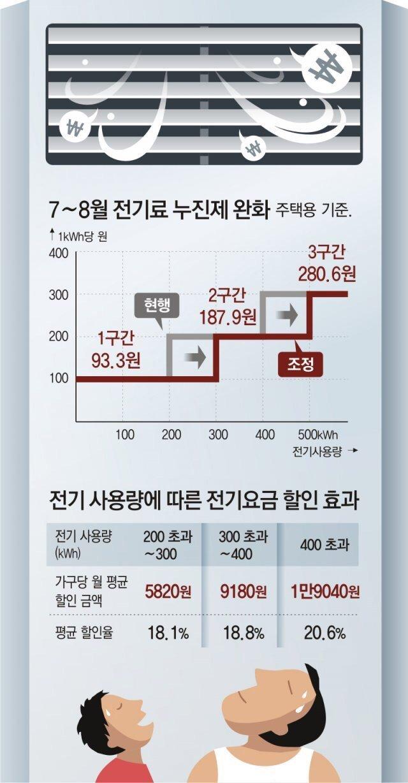 도시 4인가구 에어컨 매일 3시간 틀때 10만7900 → 8만6600원
