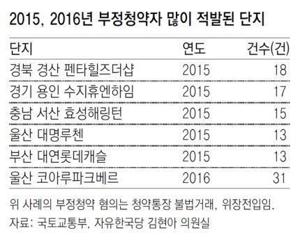 2015~2016년 부정청약자 가장 많이 나온 단지는?
