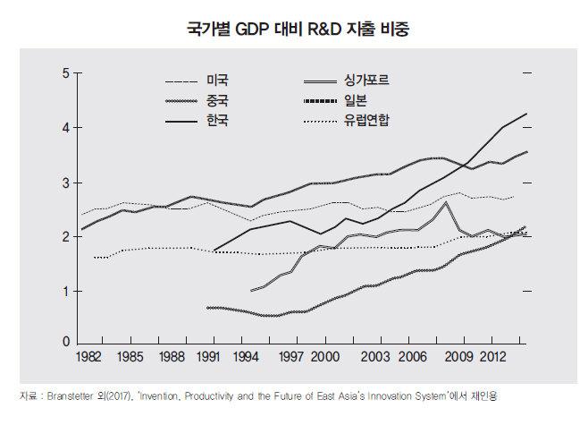 소득주도 성장의 혁신친화성에 대하여