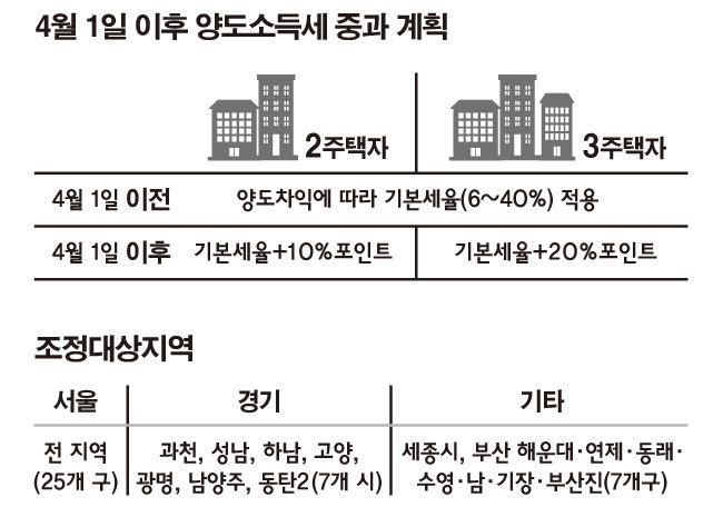 文정부 사람들의 다주택 배짱