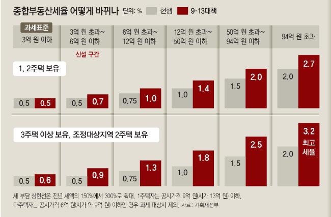 고삐 풀린 서울 부동산 어찌하나