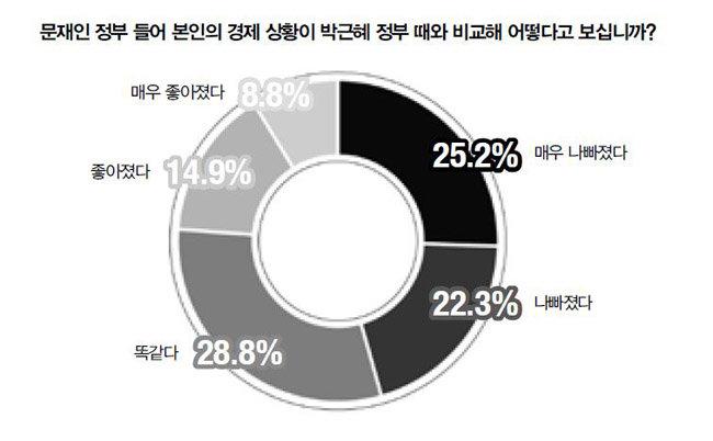 """""""장하성 교체하고(45.8%) 소득주도성장 폐기해야(48.2%)"""""""
