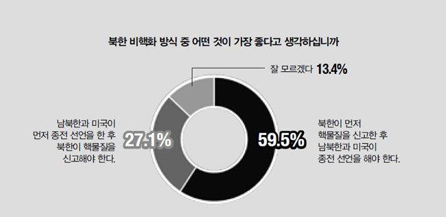 """""""'선(先)핵물질 신고, 후(後)종전 선언' 해야(59.5%)"""""""