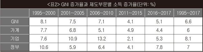 """""""장하성 조속히 강단으로 돌려보내야"""""""