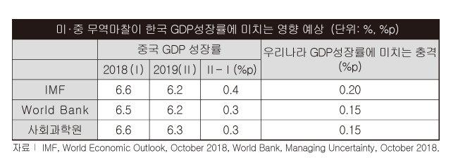 美, 中 목 더 죄면, 한국 경제 쓰나미