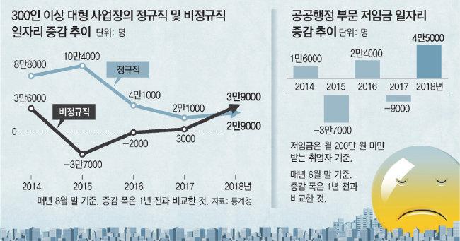 통계청 경제활동인구조사. 2018년에 비정규직이 정규직 인원을 넘어섰다. [동아DB]