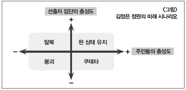 '선출자 이론'으로 본 北 김정은 정권의 운명