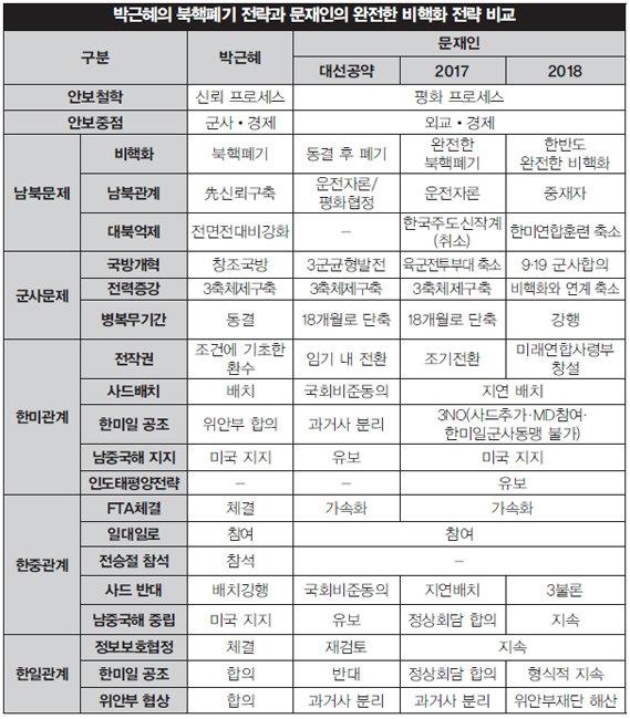 탄핵에 가린 박근혜 북핵폐기전략