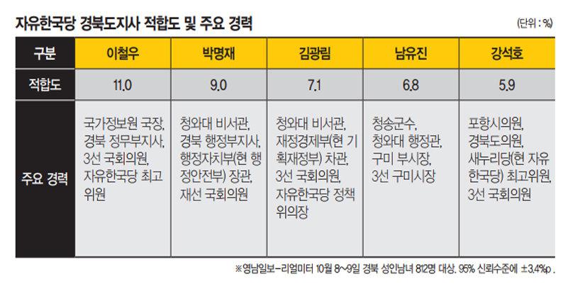 이철우 우세 지속? 박명재, 김광림, 남유진 추격