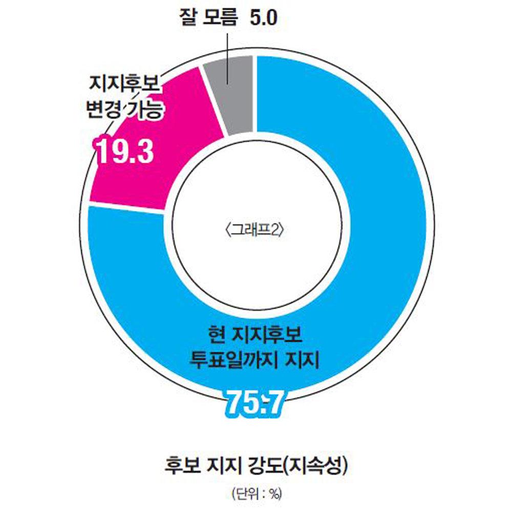 박남춘 굳히기 vs 유정복 막판 뒤집기