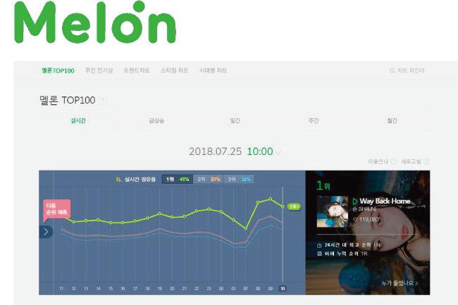 음원사이트 '멜론'의 실시간 차트 '멜론 TOP100'