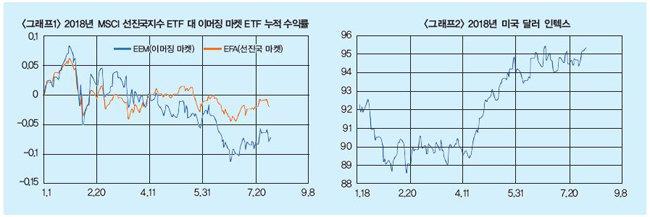 美·中 무역전쟁의 나비효과