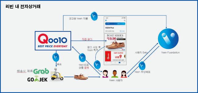 리빈 이용자들은 개인 위치정보와 광고 시청을 통해 번 빈으로 상품을 구매할 수 있다.