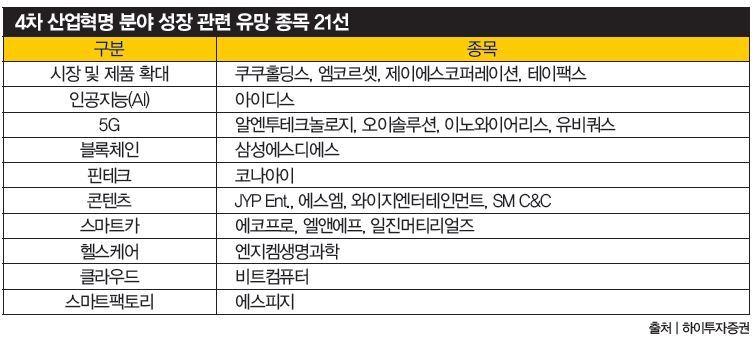 '시장 파이' 효과 누릴 콘텐츠 · 헬스케어 · 전기차에 기대