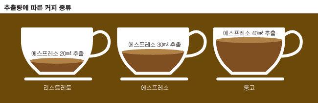 커피 샷은 추출 시간과 추출량에 따라 크게 리스트레토, 에스프레소, 룽고로 나뉜다.