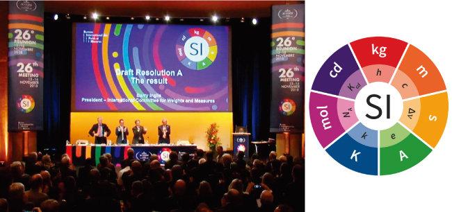 국제단위계(SI)의 7개 기본단위가 절대적 물리량에 기초해 재정의 됐음을 알리는 포스터(오른쪽). 이를 공식 채택한 제26차 국제도량형 총회(CGPM) 현장. [사진 제공 · 독일연방물리기술원(PTB)]