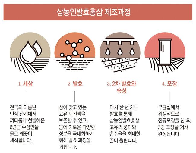 '발효' 더해 홍삼 본래의 영양 성분 고스란히 섭취