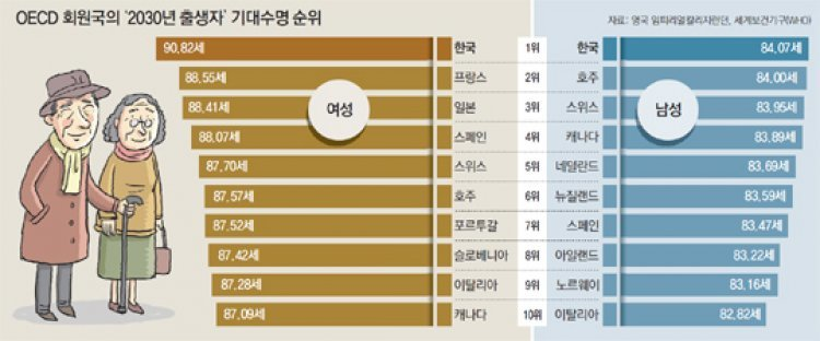 한국 여성들 '수명' 만큼은 유독 길다?  세계 최고 기록!