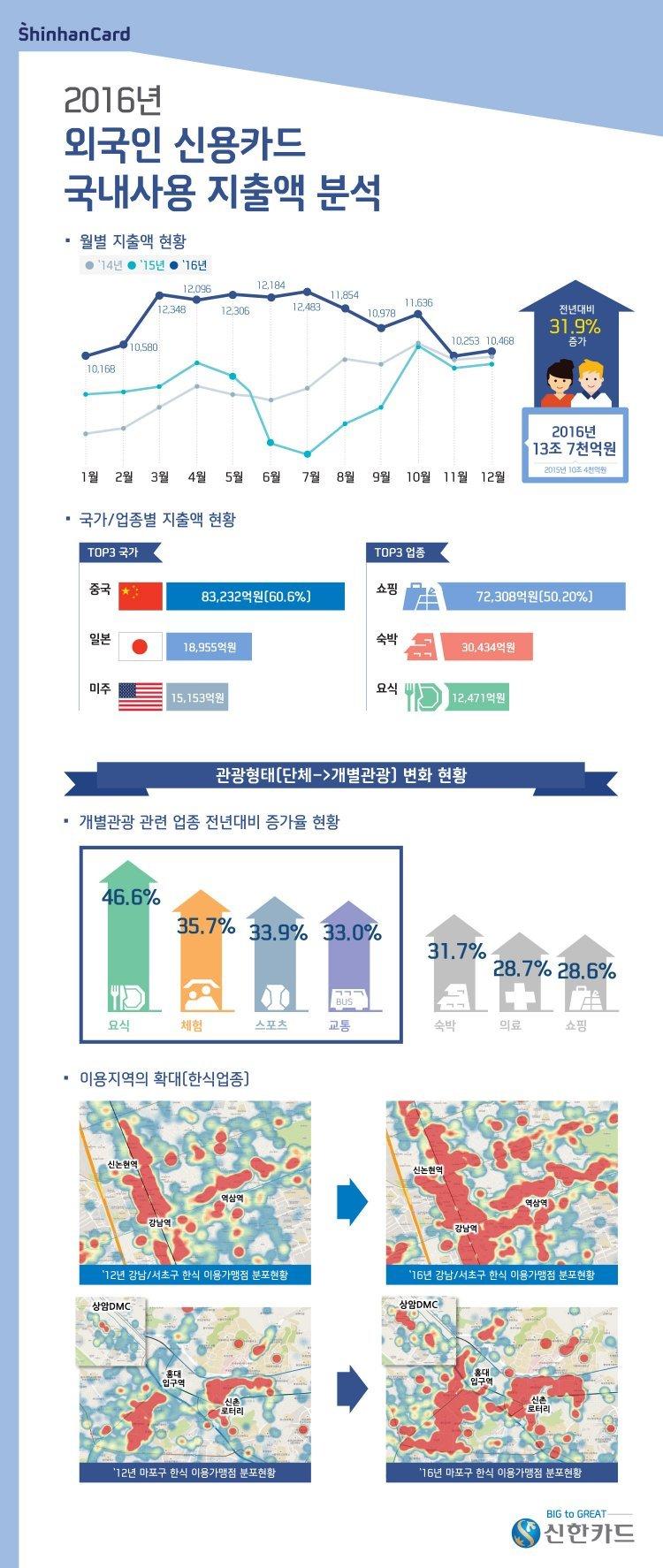 외국인 한국서 신용카드로 13조7000억 원 지출…중국인 60%
