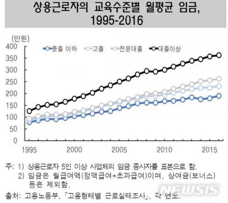 임금증가율, 대졸 186%-중졸 144%…학력별 임금 격차 확대