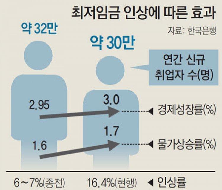 """한은 """"최저임금 여파 올 고용 2만명 줄듯"""""""