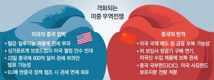 미국-중국 '64조원 관세전쟁' 불붙다