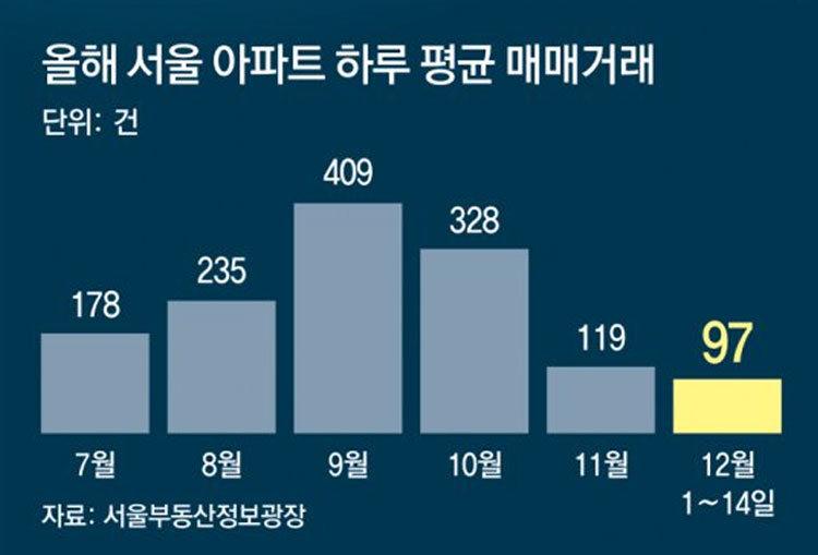 2억 내린 급매물에도… 서울 아파트 거래 '꽁꽁'