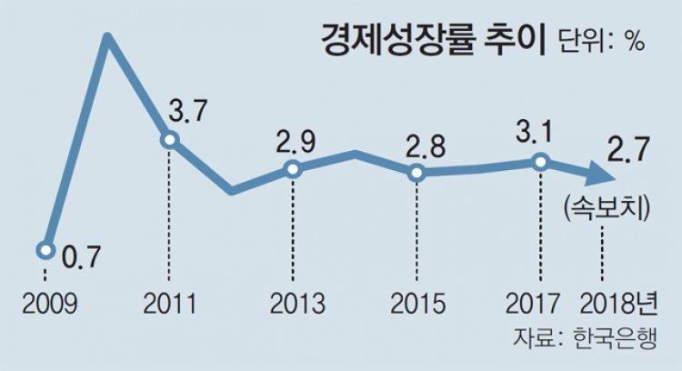 세금으로 떠받쳐도 작년 성장률 2.7%… 6년만에 최저 수준